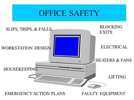 OFFICE SAFETY SLIPS, TRIPS, & FALLS EMERGENCY ACTION PLANS BLOCKING EXITS ELECTRICAL FAULTY EQUIPMENT WORKSTATION DESIGN HEATERS & FANS HOUSEKEEPING LIFTING.