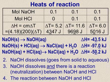 Enthalpy Changes in Simple Processes