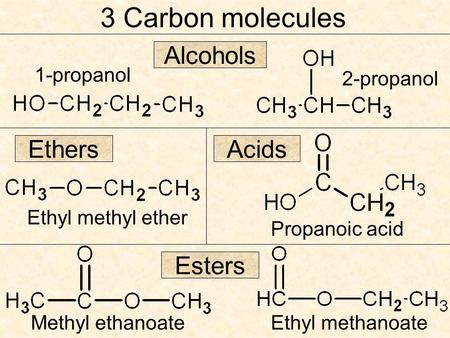 3 Carbon molecules 1-propanol 2-propanol Alcohols Ethers Ethyl methyl ether Propanoic acid Esters Methyl ethanoateEthyl methanoate Acids.