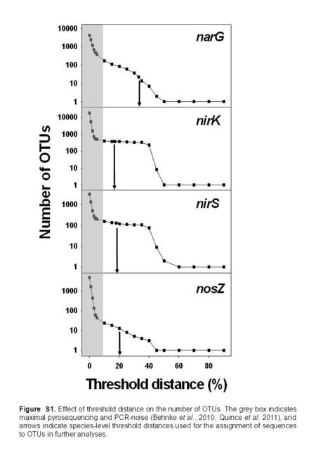 Figure S1. Effect of threshold distance on the number of OTUs. The grey box indicates maximal pyrosequencing and PCR-noise (Behnke et al., 2010; Quince.