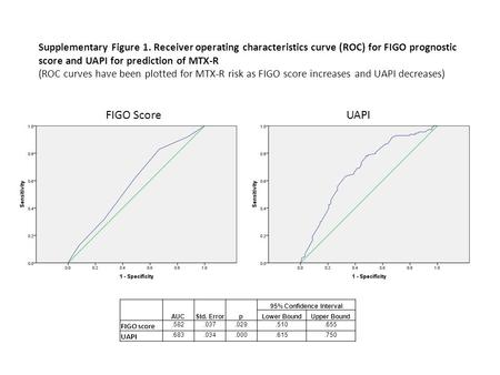 Supplementary Figure 1. Receiver operating characteristics curve (ROC) for FIGO prognostic score and UAPI for prediction of MTX-R (ROC curves have been.