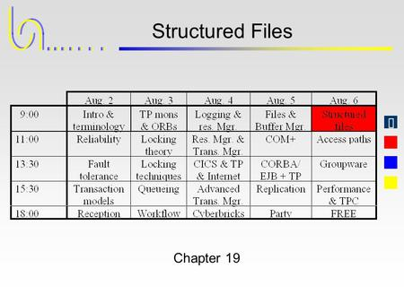 Structured Files Chapter 19. Jim Gray, Andreas Reuter Transaction Processing - Concepts and Techniques WICS August 2 - 6, 1999 What The Record Manager.