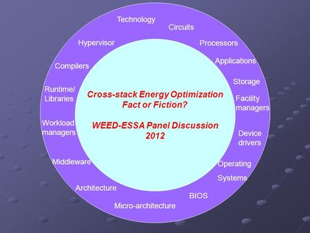 Cross-stack Energy Optimization Fact or Fiction? WEED-ESSA Panel Discussion 2012 Technology Circuits Architecture Applications Hypervisor BIOS Micro-architecture.