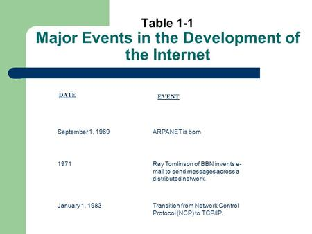 Table 1-1 Major Events in the Development of the Internet September 1, 1969ARPANET is born. 1971Ray Tomlinson of BBN invents e- mail to send messages across.