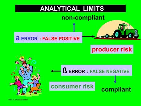 A ERROR : FALSE POSITIVE ß ERROR : FALSE NEGATIVE ANALYTICAL LIMITS consumer risk producer risk non-compliant compliant Ref: H. De Brabander.