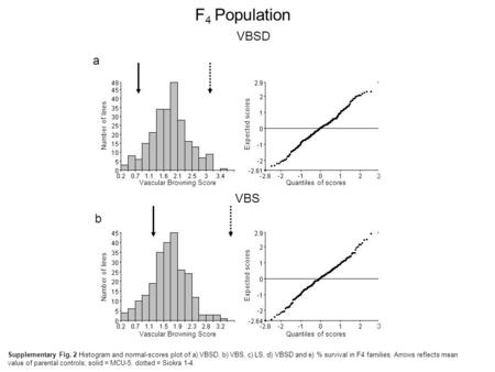 F 4 Population VBSD Quantiles of scores Expected scores Vascular Browning Score Number of lines VBS Quantiles of scores Expected scores Vascular Browning.