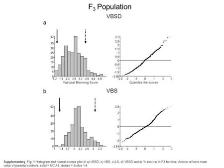 F 3 Population VBSD Expected scores Number of lines Quantiles the scores Expected scores Vascular Browning Score Number of lines a 3 3 Quantiles the scores.