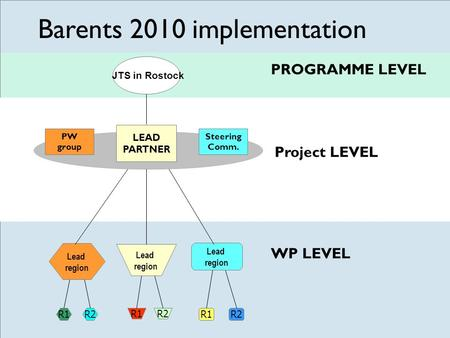 PW group R1R2 Lead region R1R2 Lead region R1R2 Lead region Steering Comm. LEAD PARTNER JTS in Rostock PROGRAMME LEVEL Project LEVEL WP LEVEL Barents 2010.