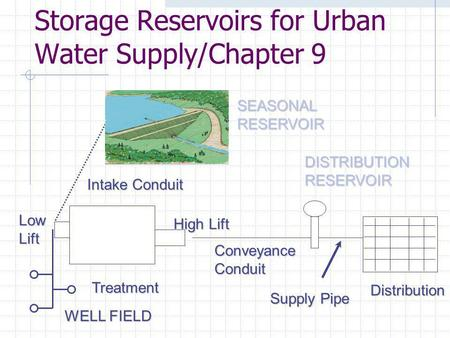 Storage Reservoirs for Urban Water Supply/Chapter 9 LowLift Intake Conduit Treatment High Lift ConveyanceConduit DISTRIBUTIONRESERVOIR Distribution Supply.