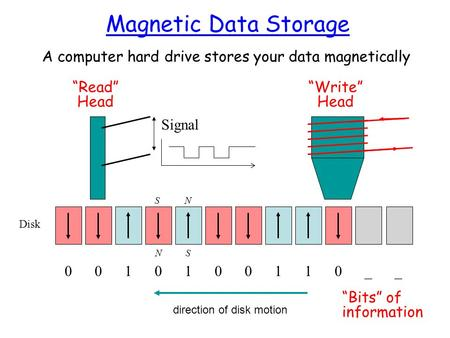 Magnetic Data Storage A computer hard drive stores your data magnetically Disk NS direction of disk motion Write Head 0010100110__ Bits of information.