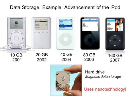 10 GB 2001 20 GB 2002 40 GB 2004 80 GB 2006 160 GB 2007 Data Storage. Example: Advancement of the iPod Hard drive Magnetic data storage Uses nanotechnology!