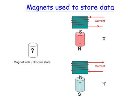 Magnets used to store data ? Magnet with unknown state Current N S S N 0 1.