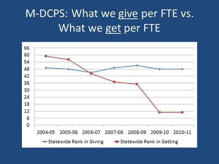 M-DCPS: What we give per FTE vs. What we get per FTE.