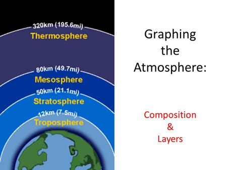 Graphing the Atmosphere: Composition & Layers. Factor Labeling & Unit Conversions The amount of Nitrogen in the atmosphere is equal to 78%; how many.