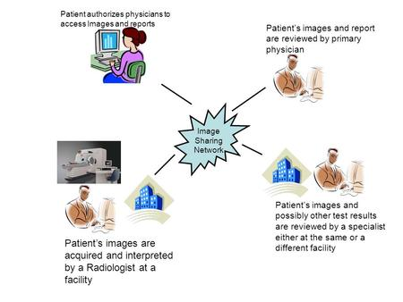 Image Sharing Network Patients images are acquired and interpreted by a Radiologist at a facility Patients images and possibly other test results are reviewed.