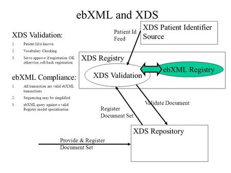 EbXML and XDS ebXML Registry XDS Registry XDS Repository Validate Document Register Document Set XDS Validation Provide & Register Document Set XDS Patient.