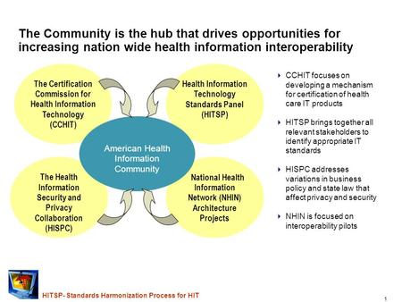 August 2006 Health Information Technology Standards Panel HITSP Technical Committee and Approval of its Interoperability Specifications Charles Parisot,