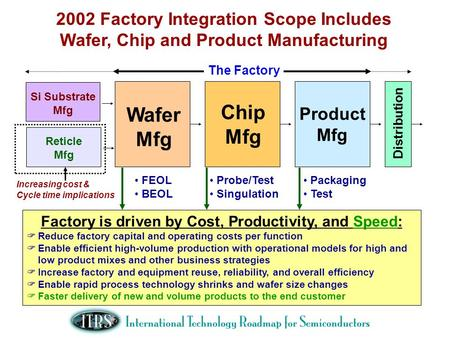 2002 Factory Integration Scope Includes Wafer, Chip and Product Manufacturing Wafer Mfg Chip Mfg Product Mfg Distribution The Factory FEOL BEOL Probe/Test.