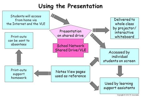 Copyright © 2004 TC Associates Using the Presentation School Network Shared Drive/VLE Presentation on shared drive Delivered to whole class by projector/