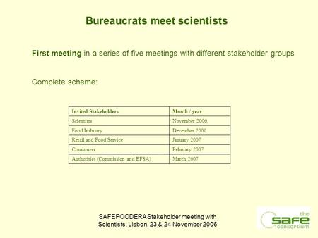 SAFEFOODERA Stakeholder meeting with Scientists, Lisbon, 23 & 24 November 2006 Bureaucrats meet scientists Invited StakeholdersMonth / year ScientistsNovember.
