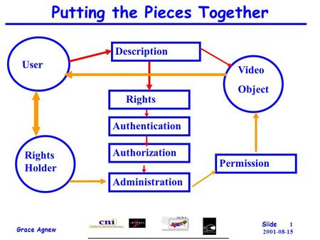 1 2001-08-15 Putting the Pieces Together Grace Agnew Slide User Description Rights Holder Authentication Rights Video Object Permission Administration.