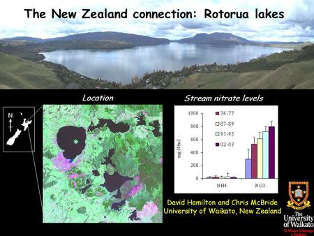 N The New Zealand connection: Rotorua lakes David Hamilton and Chris McBride University of Waikato, New Zealand Location Stream nitrate levels.