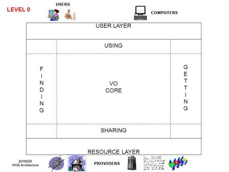 USERS COMPUTERS USER LAYER RESOURCE LAYER USING SHARING VO CORE PROVIDERS 20100525 IVOA Architecture GETTINGGETTING FINDINGFINDING LEVEL 0.