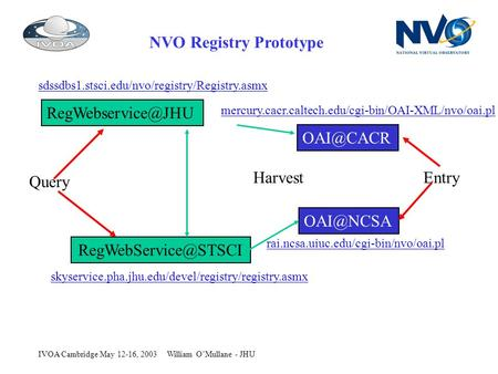 William OMullane - JHUIVOA Cambridge May 12-16, 2003 NVO Registry Prototype   Harvest Query Entry.