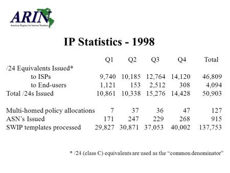 IP Statistics - 1998 Q1 Q2 Q3 Q4 Total /24 Equivalents Issued* to ISPs 9,74010,185 12,764 14,120 46,809 to End-users 1,121 153 2,512 308 4,094 Total /24s.