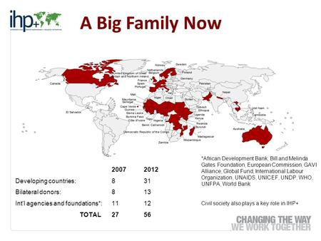 A Big Family Now 20072012 Developing countries:831 Bilateral donors:813 Int'l agencies and foundations*:1112 TOTAL2756 *African Development Bank, Bill.