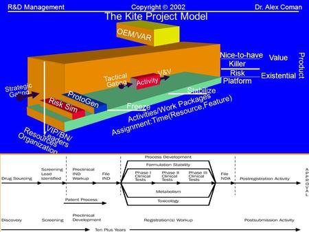 -1-  Management R&D ManagementCopyright 2002Dr. Alex Coman The Kite Project Model OEM/VAR Risk Sim ProtoGen.