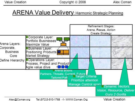 -1-  Value Creation Value Creation Copyright 2008 Alex Coman ARENA Value Delivery : Harmonic Strategic Planning.