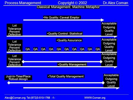 Tel:(972)3-510-1768 -1-  Process Management Copyright 2002 Dr.Alex Coman Classical Management: Machine Metaphor No Quality: