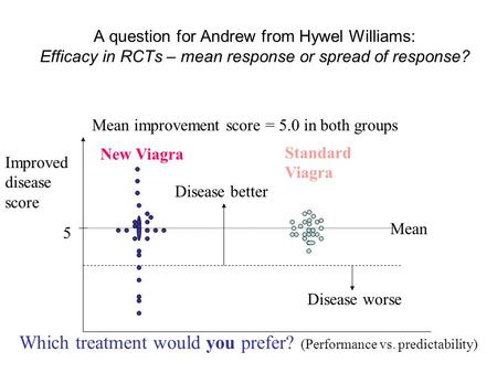 A question for Andrew from Hywel Williams: Efficacy in RCTs – mean response or spread of response? Improved disease score New Viagra Standard Viagra Mean.