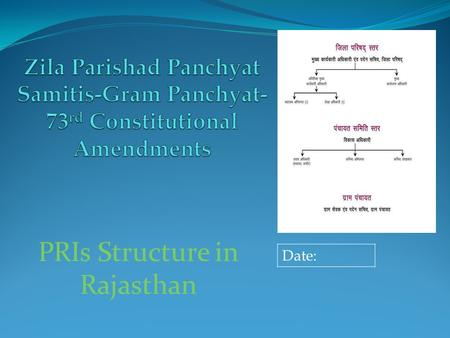 PRIs Structure in Rajasthan Date:. 73 rd Constitutional Amendments Regarding PRIs. PRIs Structure in Rajasthan.