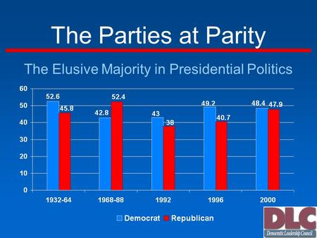 The Parties at Parity The Elusive Majority in Presidential Politics.