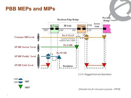 1 PBB MEPs and MIPs [Intended only for discussion purposes - DWM] MIP MEP MHF 1 35 1 35 B CompI Comp Customer MD Levels SP MD Service Level IB Link Access.