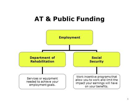1 AT & Public Funding Employment Department of Rehabilitation Services or equipment needed to achieve your employment goals. Social Security Work incentive.