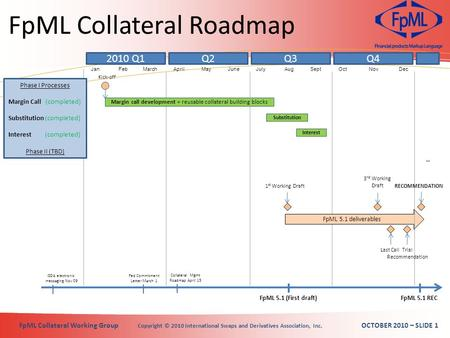 FpML Collateral Working Group Copyright © 2010 International Swaps and Derivatives Association, Inc. OCTOBER 2010 – SLIDE 1 2010 Q1 Phase I Processes Margin.