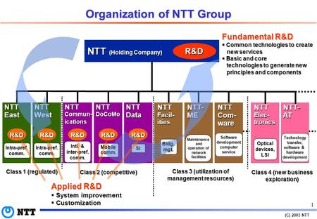 (C) 2003 NTT Enhancing IP networks to support consecutive killer applications Tadanobu OKADA Vice President, Director NTT Network Service Systems Laboratories.