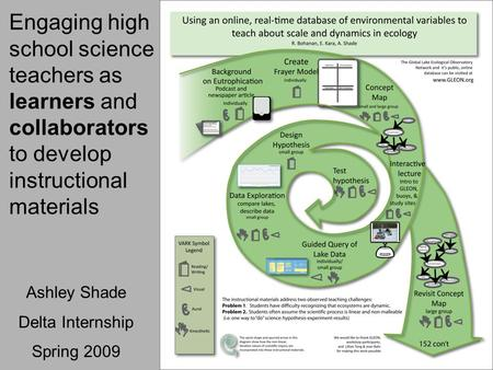 Engaging high school science teachers as learners and collaborators to develop instructional materials Ashley Shade Delta Internship Spring 2009.