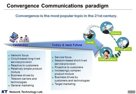 29 th Sep. 2006 Fixed to Mobile Convergence (FMC) - Meaning & Future Perspective - Network Technology Lab. Donghoun Shin.