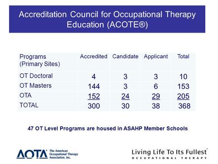 Accreditation Council for Occupational Therapy Education (ACOTE®) Programs (Primary Sites) AccreditedCandidateApplicantTotal OT Doctoral 43310 OT Masters.