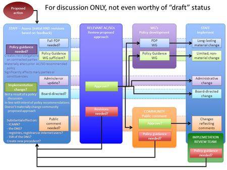 STAFF Implement Proposed action STAFF – Assess (initial AND revisions based on feedback) Implementation change? Policy guidance needed? Admin/error update?