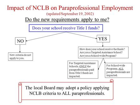 Impact of NCLB on Paraprofessional Employment (updated September 19, 2002) Do the new requirements apply to me? New criteria do not apply to you. NO YES.