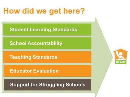 How did we get here? Student Learning Standards School Accountability Teaching Standards Educator Evaluation Support for Struggling Schools.