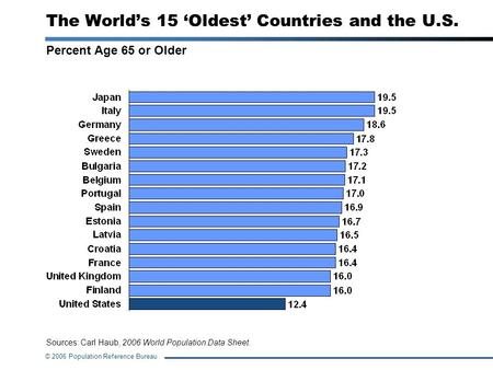 © 2006 Population Reference Bureau Sources: Carl Haub, 2006 World Population Data Sheet. The Worlds 15 Oldest Countries and the U.S. Percent Age 65 or.