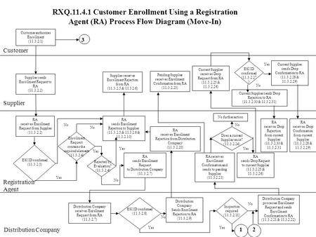 RXQ.11.4.1 Customer Enrollment Using a Registration Agent (RA) Process Flow Diagram (Move-In) Customer Supplier Customer authorizes Enrollment (11.3.2.1)