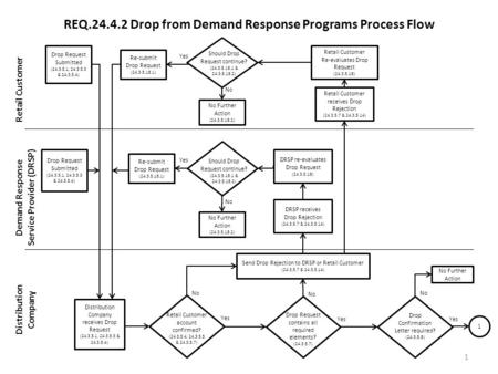 REQ.24.4.2 Drop from Demand Response Programs Process Flow Retail Customer Demand Response Service Provider (DRSP) Distribution Company 1 Drop Request.