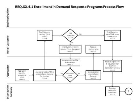 REQ.XX.4.1 Enrollment in Demand Response Programs Process Flow Engineering Firm Retail Customer Aggregator Distribution Company 1 Aggregator identifies.